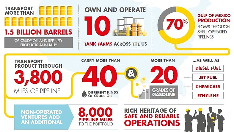 100 Years of Shell Pipeline
